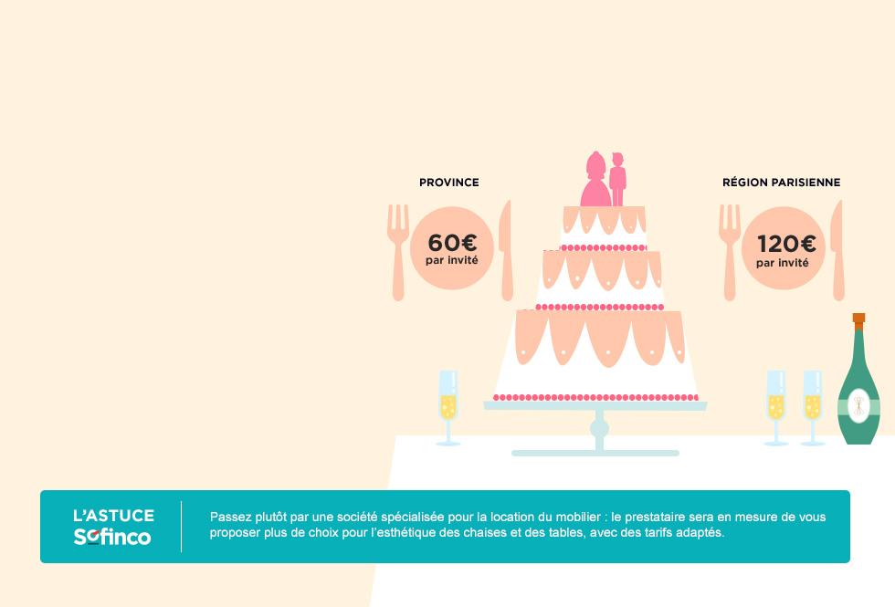 Repas de mariage - Province 60€ - Région parisienne 120€ par invité